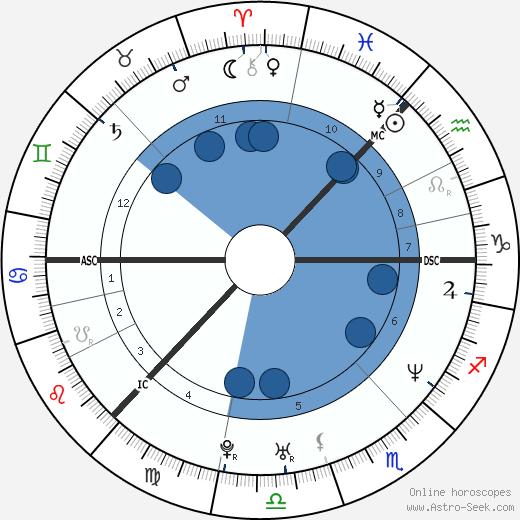 Jennifer Brown wikipedia, horoscope, astrology, instagram