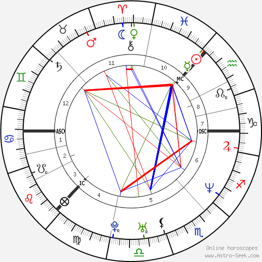 Jennifer Brown tema natale, oroscopo, Jennifer Brown oroscopi gratuiti, astrologia