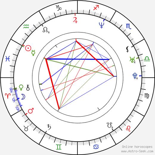 John Ceallach birth chart, John Ceallach astro natal horoscope, astrology