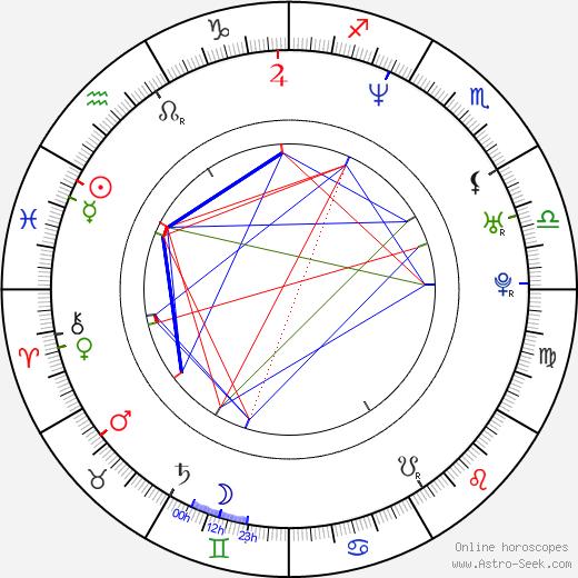 Katarzyna Groniec birth chart, Katarzyna Groniec astro natal horoscope, astrology