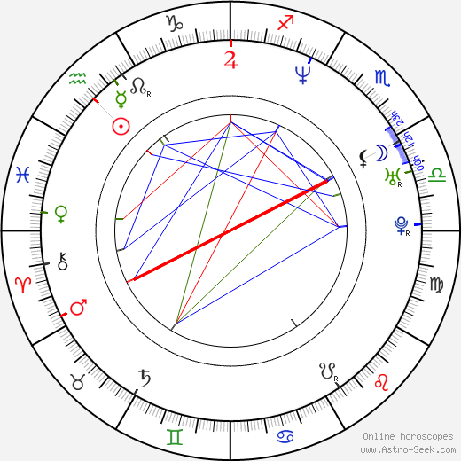 Luke Greenfield день рождения гороскоп, Luke Greenfield Натальная карта онлайн