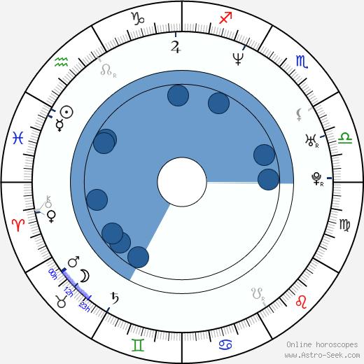 Magdalena Cielecka wikipedia, horoscope, astrology, instagram