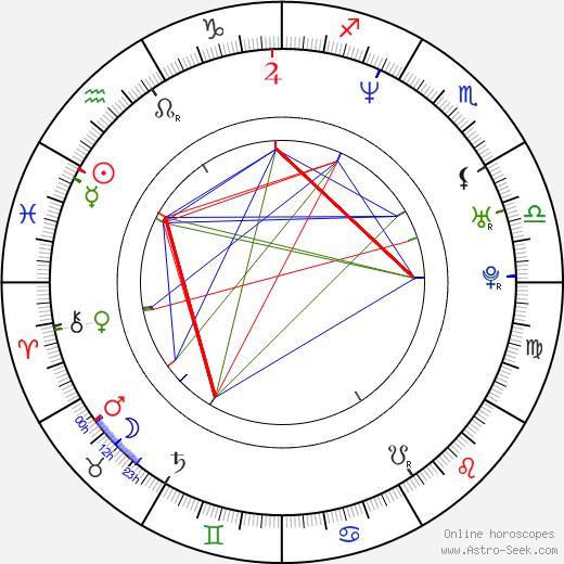 Magdalena Cielecka birth chart, Magdalena Cielecka astro natal horoscope, astrology