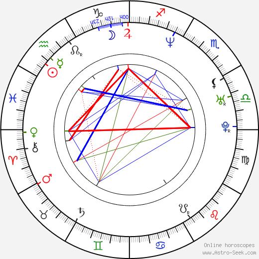 Marisa Petroro astro natal birth chart, Marisa Petroro horoscope, astrology