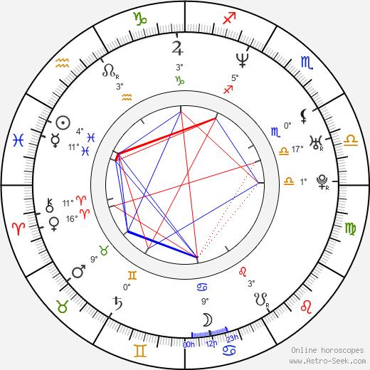 Martina Delišová birth chart, biography, wikipedia 2020, 2021