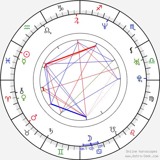 Martina Delišová birth chart, Martina Delišová astro natal horoscope, astrology