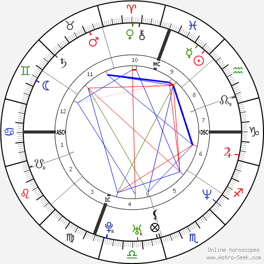 Michael Chang birth chart, Michael Chang astro natal horoscope, astrology
