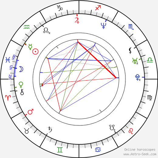 Michael D'Anna birth chart, Michael D'Anna astro natal horoscope, astrology