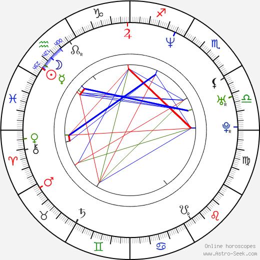 Najwa Nimri astro natal birth chart, Najwa Nimri horoscope, astrology