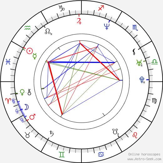 Nao Ómori astro natal birth chart, Nao Ómori horoscope, astrology