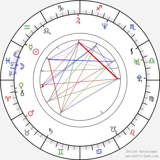 Naomi Nishida birth chart, Naomi Nishida astro natal horoscope, astrology