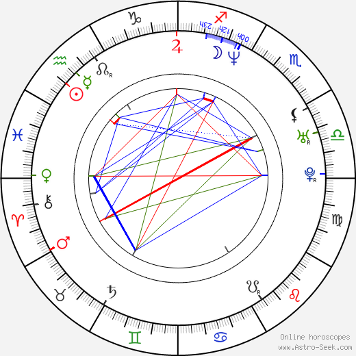 Nathan Rissman tema natale, oroscopo, Nathan Rissman oroscopi gratuiti, astrologia