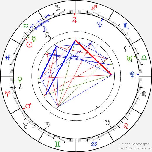 Ondřej Matějka astro natal birth chart, Ondřej Matějka horoscope, astrology