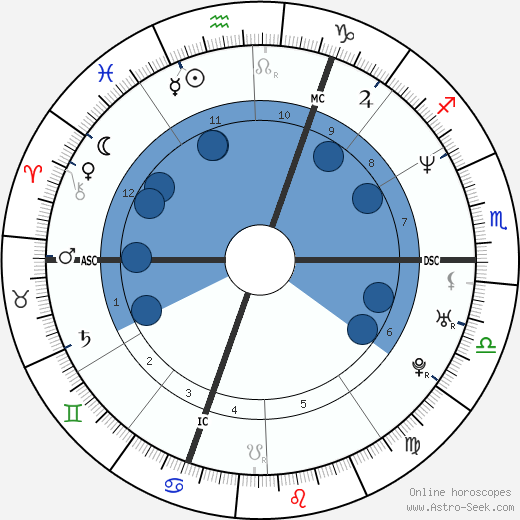 Philippe Candeloro horoscope, astrology, sign, zodiac, date of birth, instagram