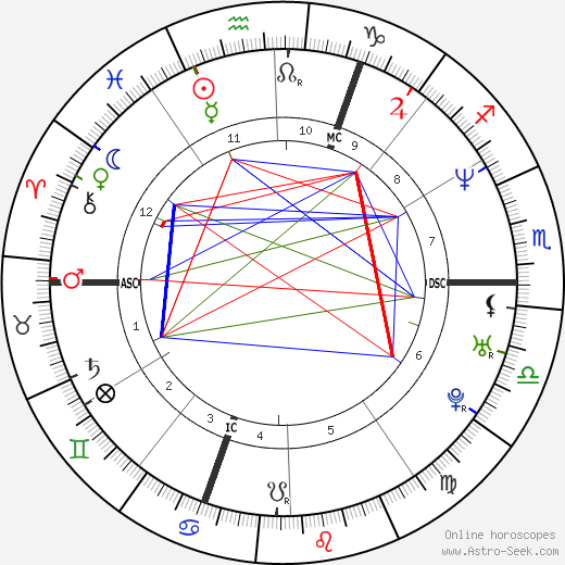 Philippe Candeloro astro natal birth chart, Philippe Candeloro horoscope, astrology