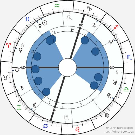 Pierpaolo Curti wikipedia, horoscope, astrology, instagram