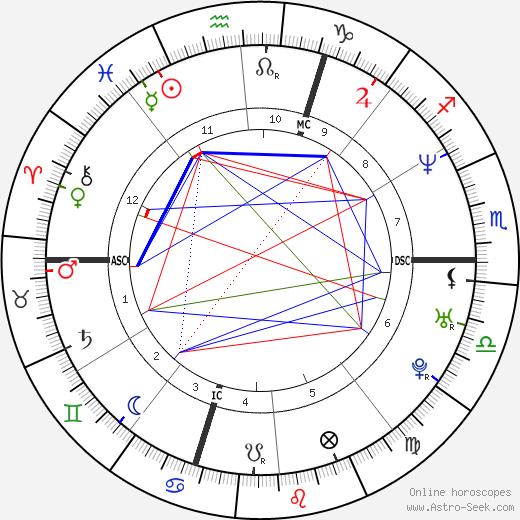 Pierpaolo Curti день рождения гороскоп, Pierpaolo Curti Натальная карта онлайн