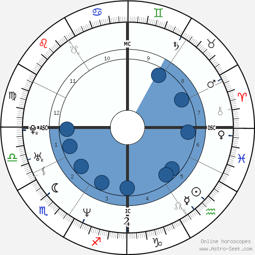 Roberto Calcaterra wikipedia, horoscope, astrology, instagram