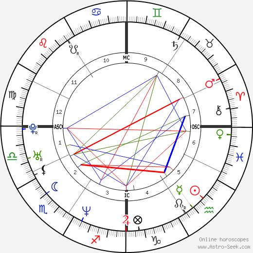 Roberto Calcaterra день рождения гороскоп, Roberto Calcaterra Натальная карта онлайн