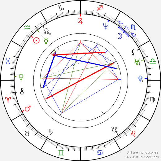 Robyn Lively birth chart, Robyn Lively astro natal horoscope, astrology