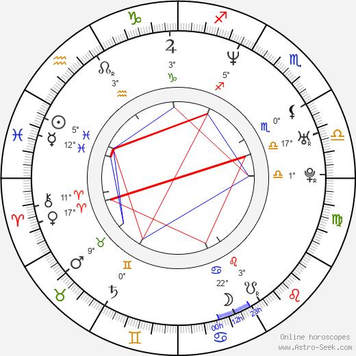 Roman Janecka birth chart, biography, wikipedia 2020, 2021