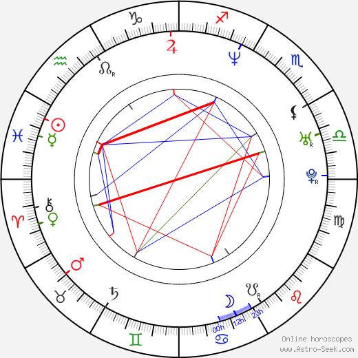 Roman Janecka birth chart, Roman Janecka astro natal horoscope, astrology