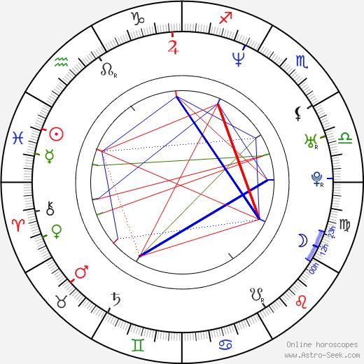 Рори Кокрейн Rory Cochrane день рождения гороскоп, Rory Cochrane Натальная карта онлайн