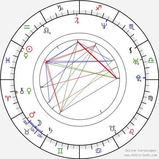 Roxana Díaz tema natale, oroscopo, Roxana Díaz oroscopi gratuiti, astrologia