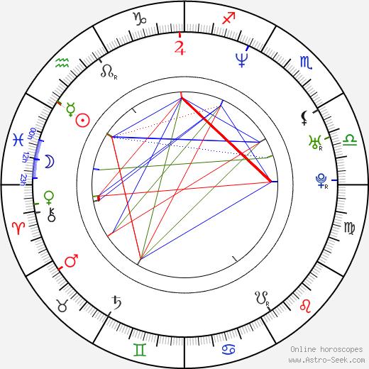 Sarah Clarke birth chart, Sarah Clarke astro natal horoscope, astrology