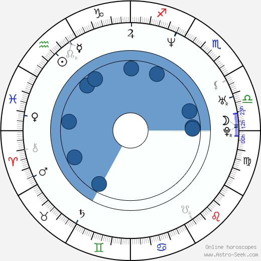 Sergio Blass wikipedia, horoscope, astrology, instagram