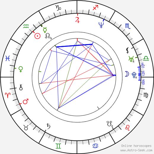 Menudo Sergio Blass день рождения гороскоп, Sergio Blass Натальная карта онлайн