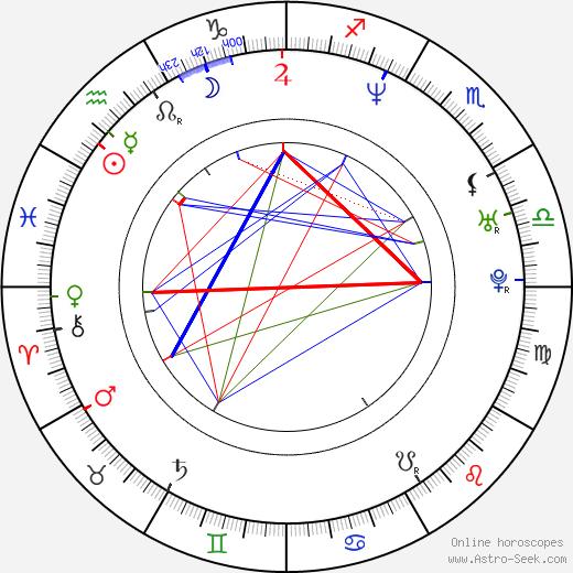 Sophie Zelmani день рождения гороскоп, Sophie Zelmani Натальная карта онлайн