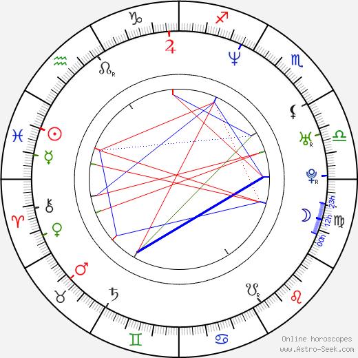 Steve Hart birth chart, Steve Hart astro natal horoscope, astrology