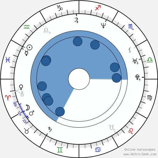 Sunset Thomas wikipedia, horoscope, astrology, instagram