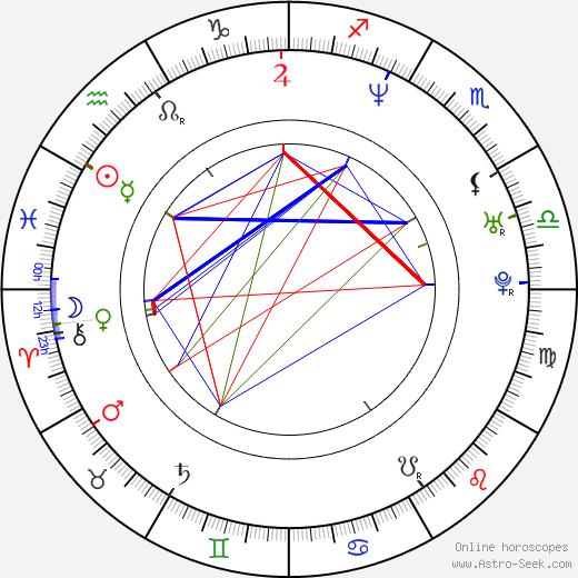 Тейлор Хокинс Taylor Hawkins день рождения гороскоп, Taylor Hawkins Натальная карта онлайн