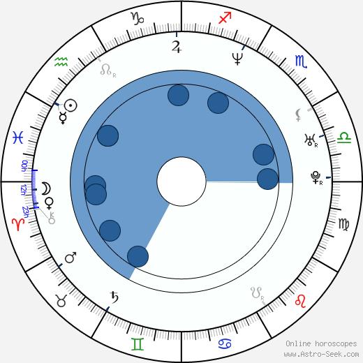 Valeria Mazza wikipedia, horoscope, astrology, instagram