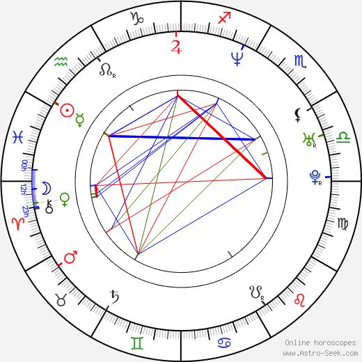 Валерия Мазза Valeria Mazza день рождения гороскоп, Valeria Mazza Натальная карта онлайн