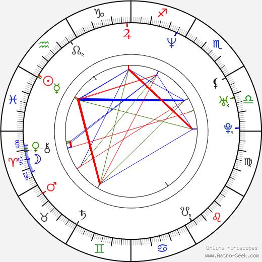 Vendula Pizingerová день рождения гороскоп, Vendula Pizingerová Натальная карта онлайн