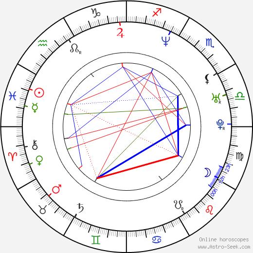 Ville Haapasalo astro natal birth chart, Ville Haapasalo horoscope, astrology