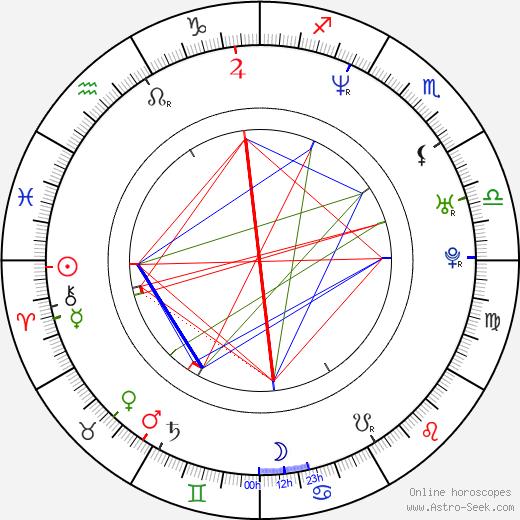 Branislav Mišík astro natal birth chart, Branislav Mišík horoscope, astrology