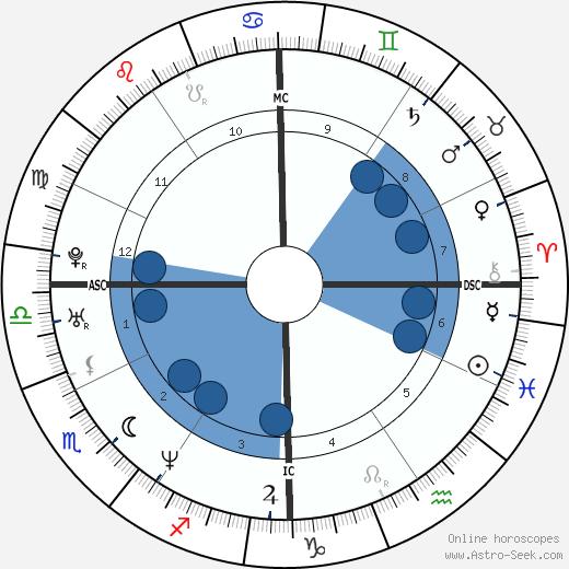 Brian Grant wikipedia, horoscope, astrology, instagram