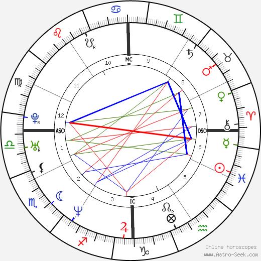 Brian Grant tema natale, oroscopo, Brian Grant oroscopi gratuiti, astrologia