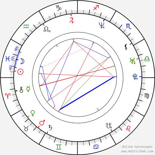 Brian Prescott tema natale, oroscopo, Brian Prescott oroscopi gratuiti, astrologia