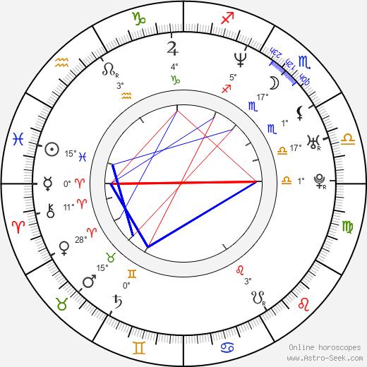 Candace Elaine birth chart, biography, wikipedia 2019, 2020
