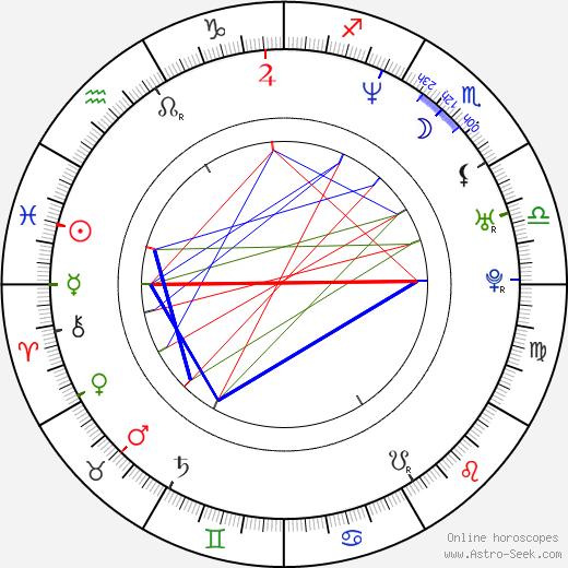 Candace Elaine astro natal birth chart, Candace Elaine horoscope, astrology