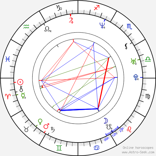 Charlie Creed-Miles astro natal birth chart, Charlie Creed-Miles horoscope, astrology