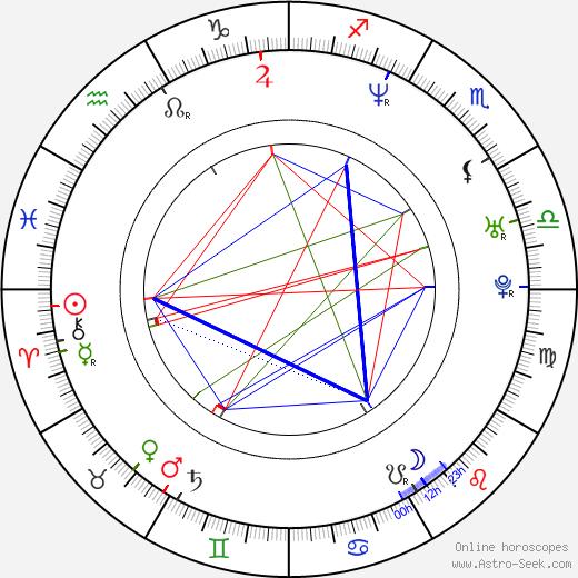 Christiana Kalache tema natale, oroscopo, Christiana Kalache oroscopi gratuiti, astrologia