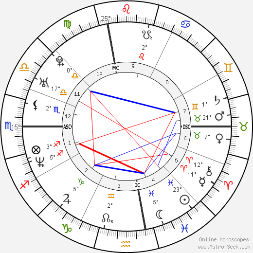 Common birth chart, biography, wikipedia 2018, 2019