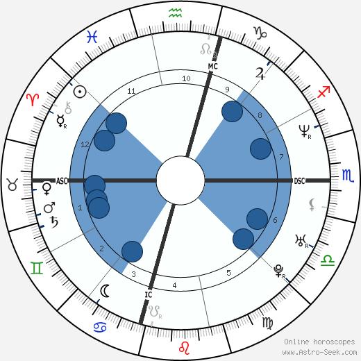 Cory Lidle wikipedia, horoscope, astrology, instagram