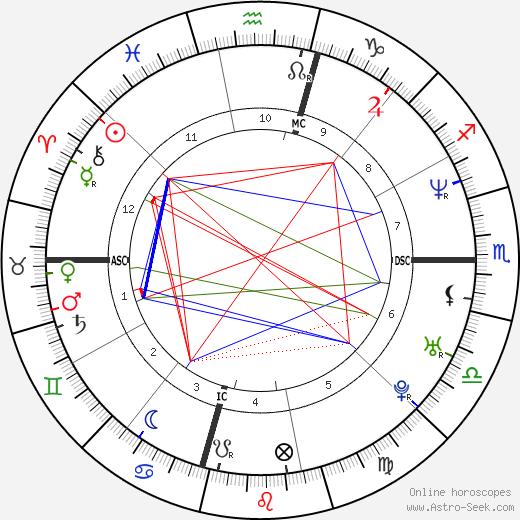 Кори Лайдл Cory Lidle день рождения гороскоп, Cory Lidle Натальная карта онлайн